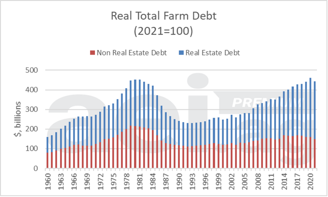 Figure 4. Real Total Debt (2020=100), Real Estate and Non-Real Estate, U.S. Farm Sector, 1960-2021. Data Source: USDA ERS.